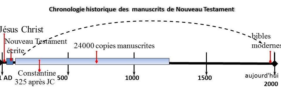 Chronologie historique  des  manuscrits  de Nouveau Testament