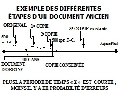 exemple des differentes etapes dun document ancien