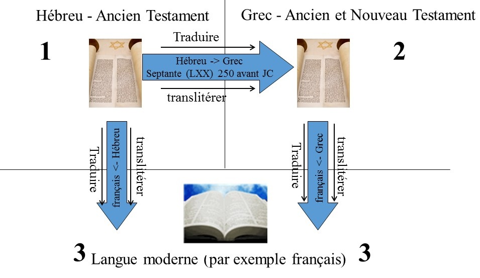 Ceci montre le parcourt de traduction de la Bible d'origine vers la Bible contemporaine.