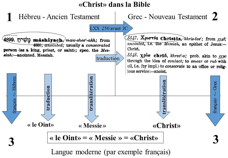 Titre 'Christ' dans la Bible