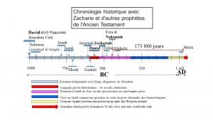 Frise chronologique de la prophétie des 'semaines' de Daniel qui se termine par l'entrée triomphale de Jésus