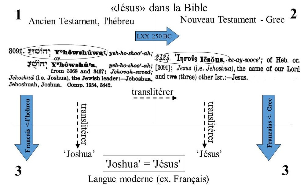 Joshua - Jesus