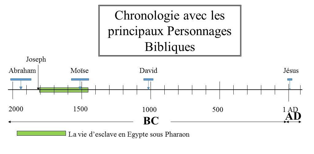 La vie d'esclave en Egypte sous Pharaon