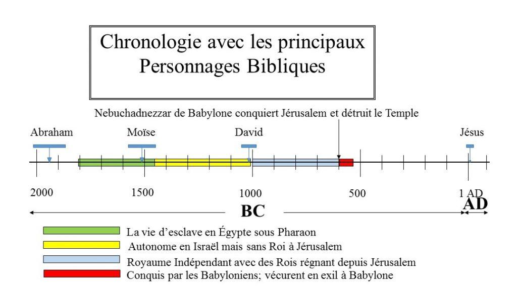 Chronologie Historique 4