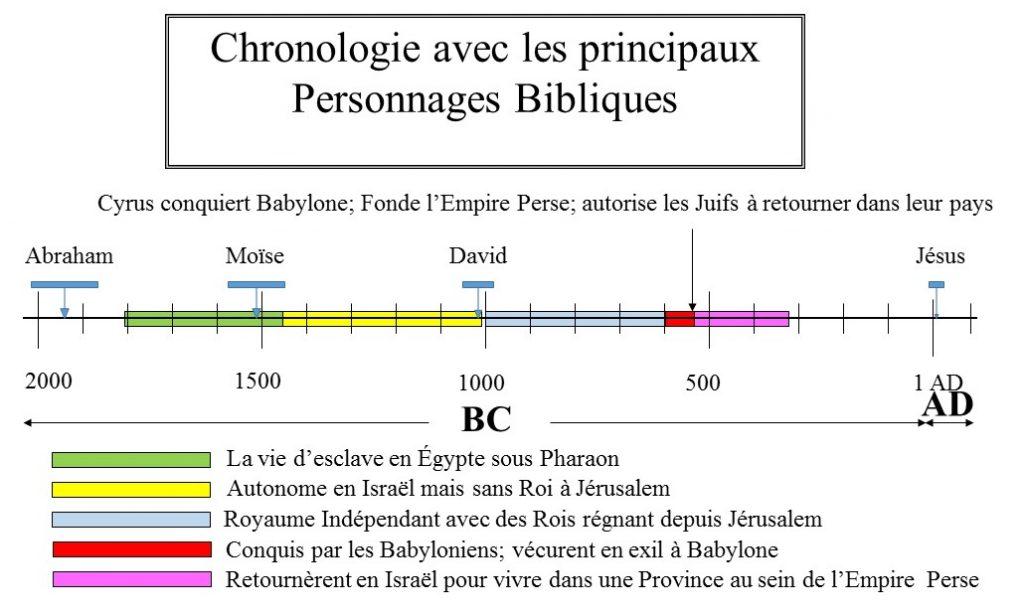 Chronologie Historique 5