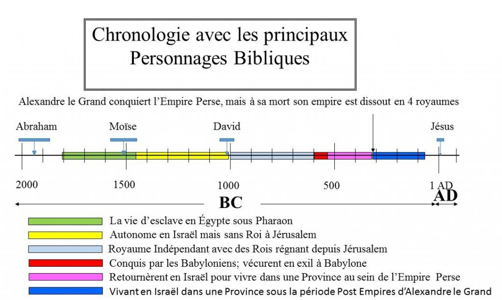 Chronologie Historique 6
