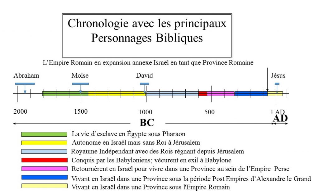 Chronologie historique 7