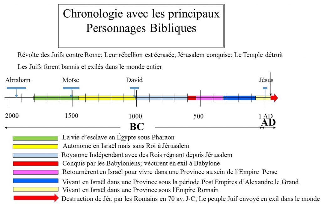 Chronologie historique 8