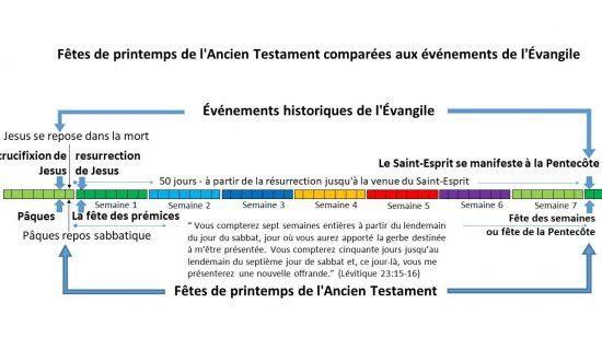 Les événements du Nouveau se sont passés précisément sur les trois Fêtes du Printemps de l'Ancien Testament